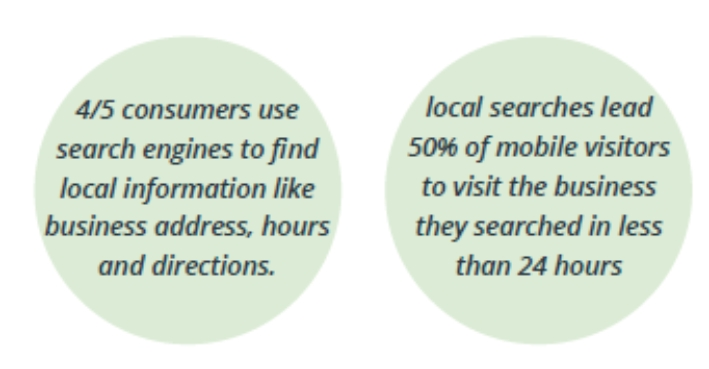 online search stats