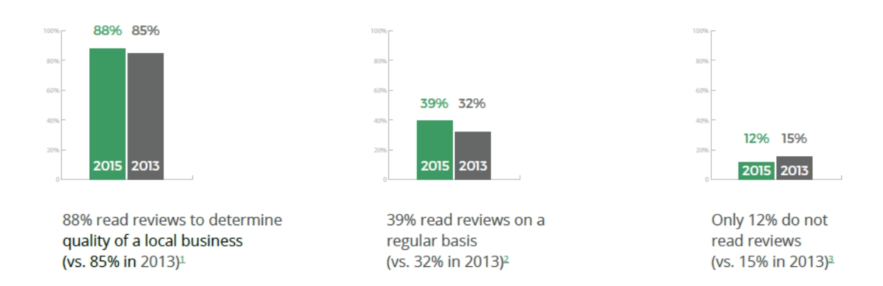 importance of online reviews - stats